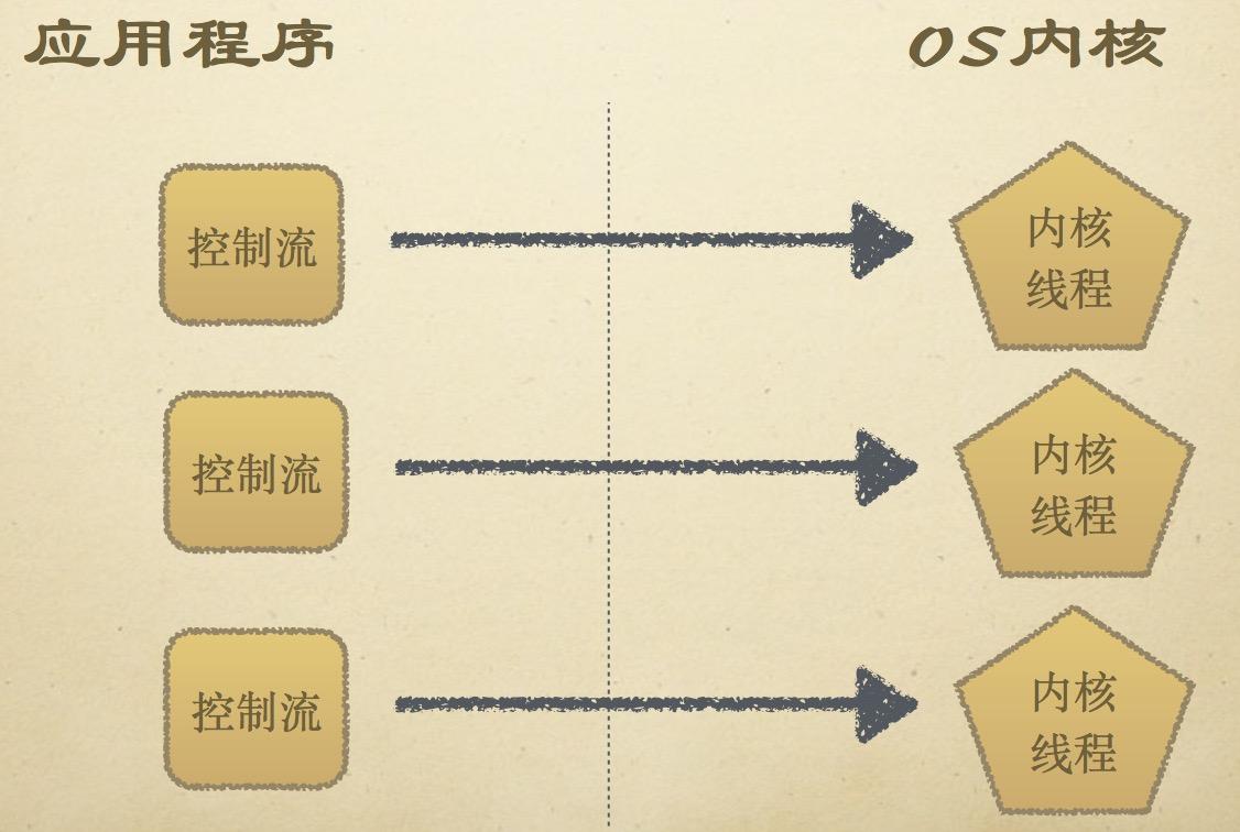 内核级线程模型