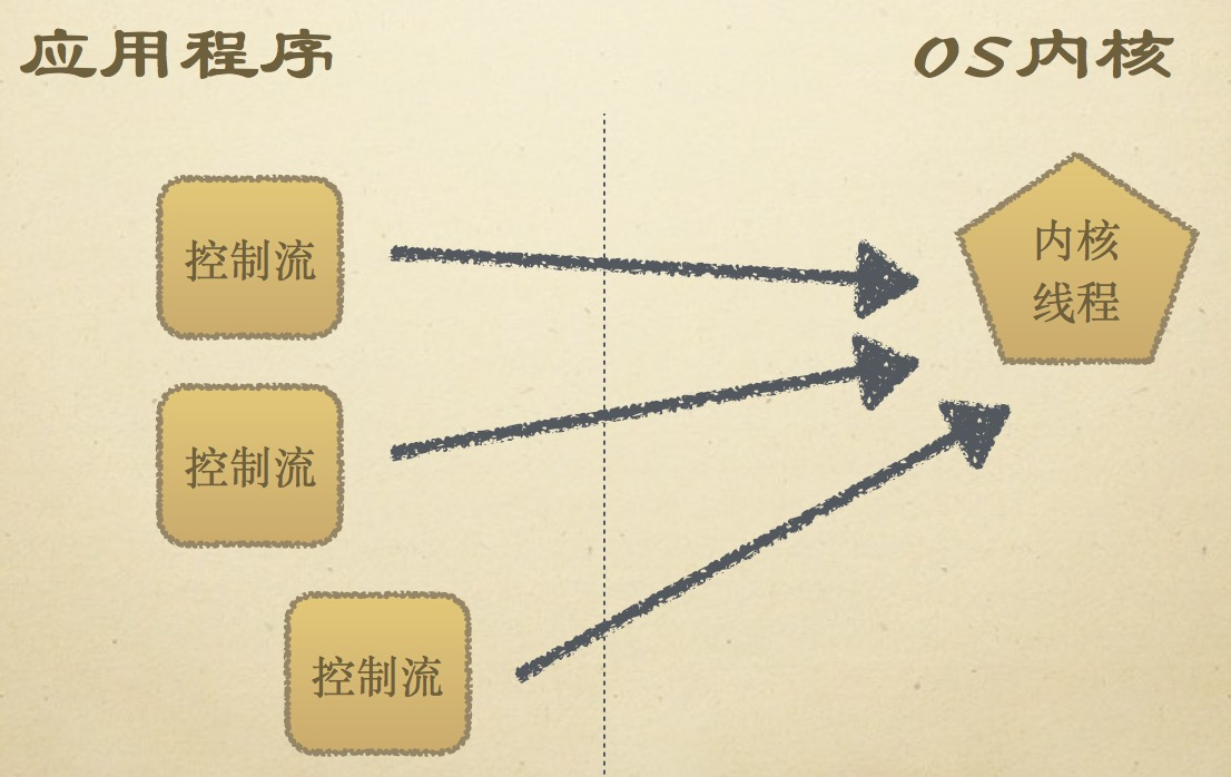 用户级线程模型