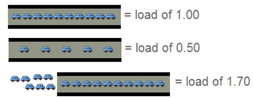单核load描述